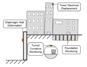 The types of applications in urban survey